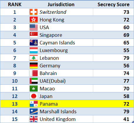Top 15 Jurisdictions of Financial Secrecy Index - 2015