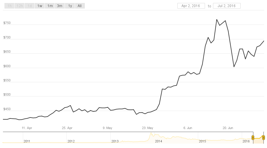 coindesk-bitcoin-price-index-chart