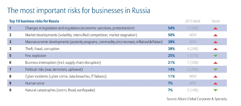 The most important risks for businesses in Russia - Allianz