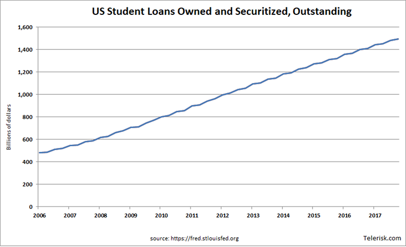 US Student Loans Owned and Securitized, Outstanding 2018 chart