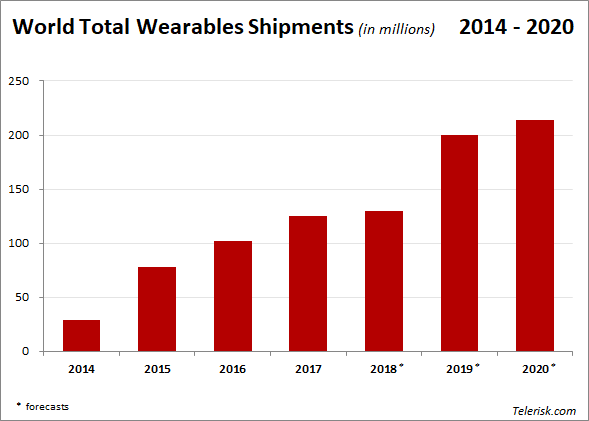 Wearables Shipments 2014/2020 - Source: IDC Tracker