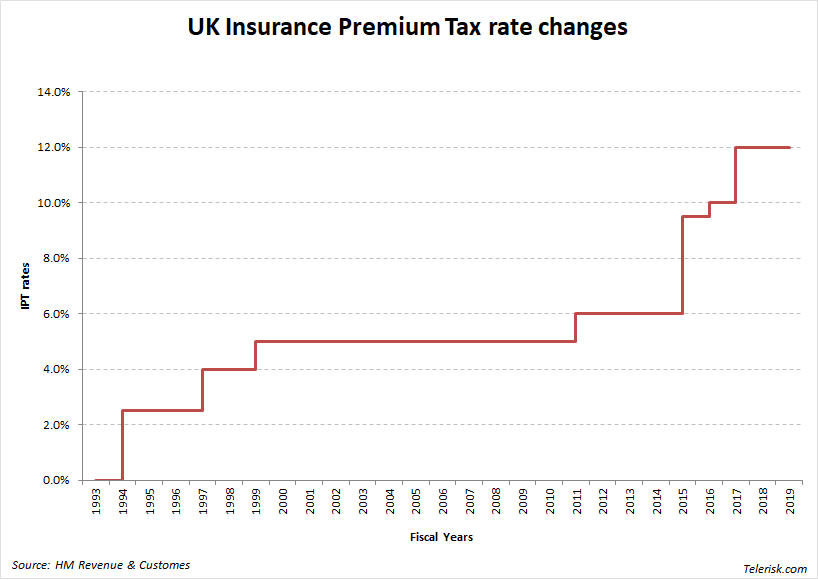 UK Insurance Premium Tax rate changes over the years 1993-2018